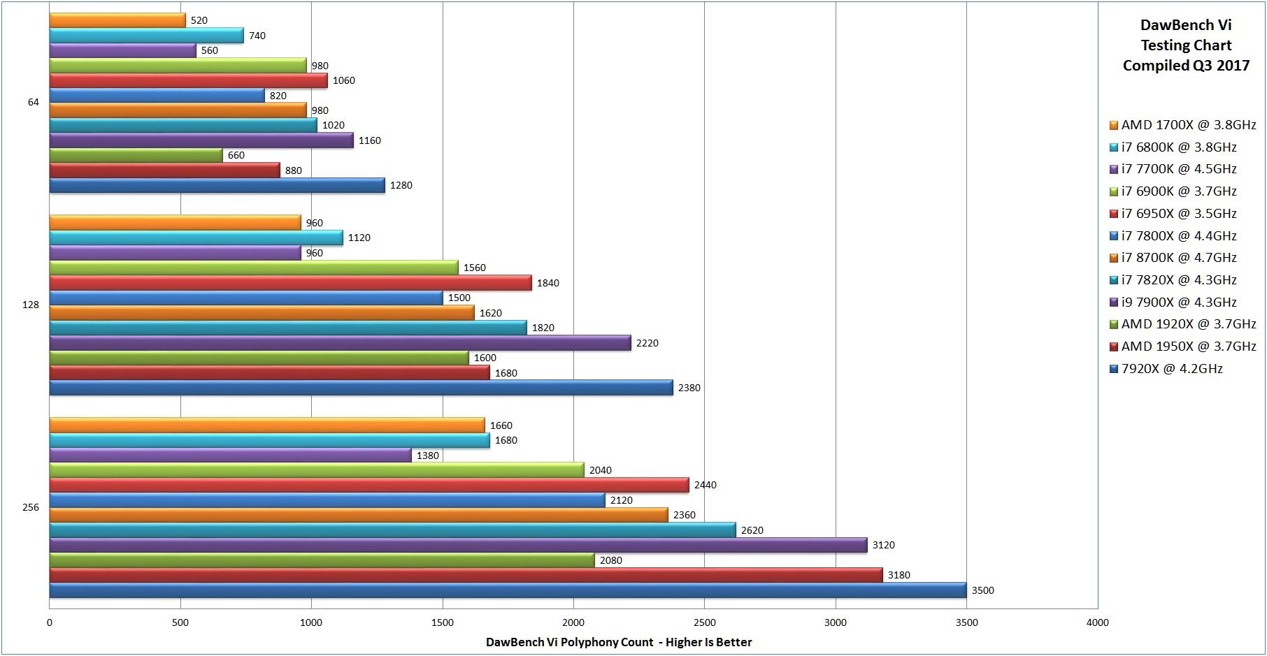 High CPU usage on Ryzen PC - Gearslutz