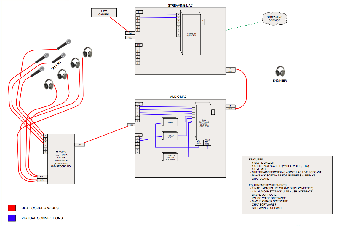 Fast Track Wiring Diagrams Sending Processed Audio From Daw To Ustream Gearslutz Hope This Helps